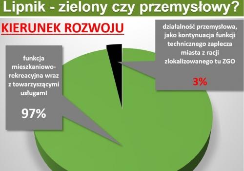 97% za zieloną dzielnicą
